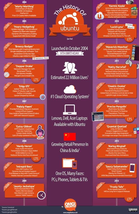 ¡¡Feliz cumpleaños Ubuntu!! 9 años de Ubuntu