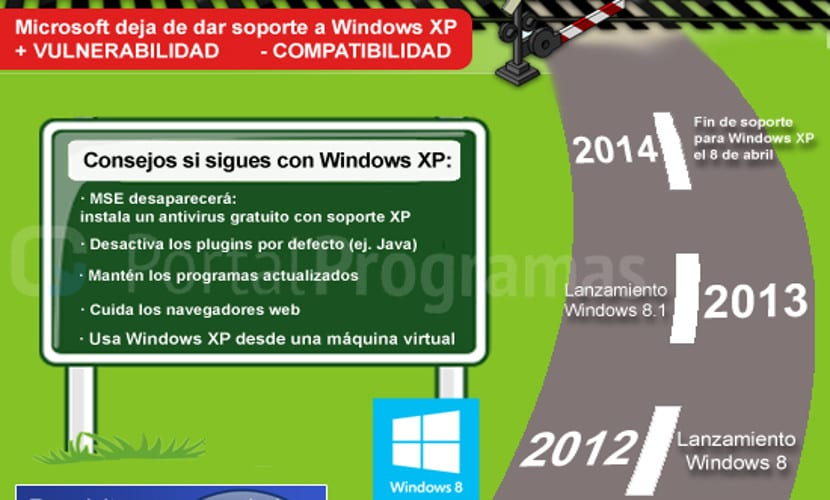 Infografía el fin de Windows XP