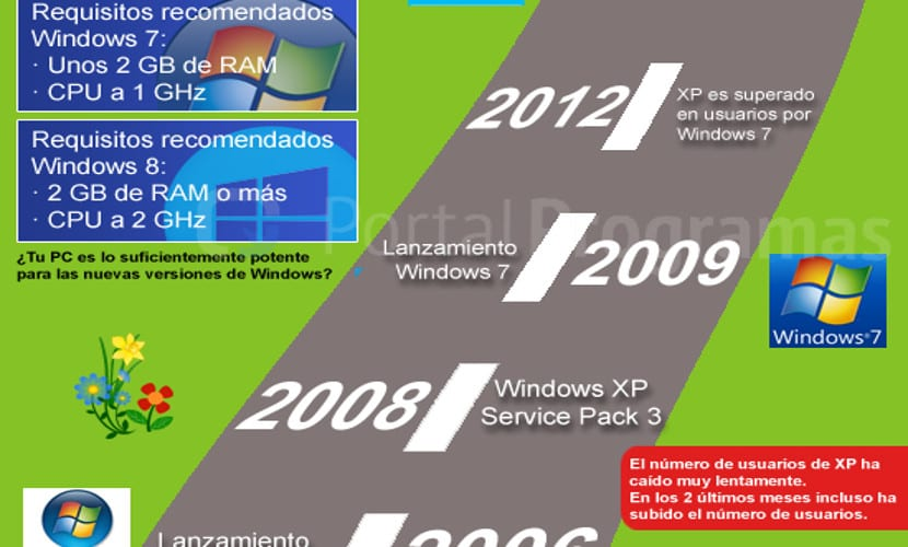 Infografía sobre el final de Windows XP
