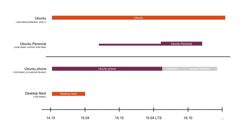 Calendario Ubuntu