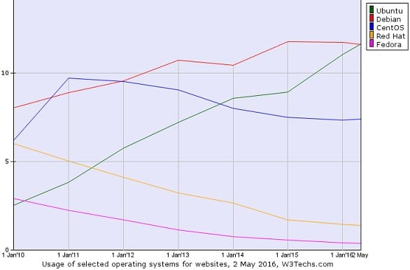 server-web-linux