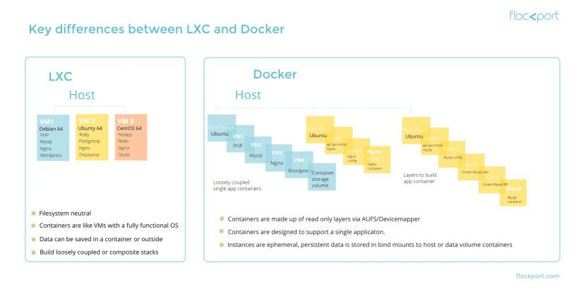lxc-vs-docker