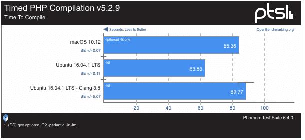 macos-sierra-vs-ubuntu-16-0435-46