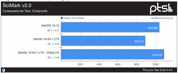 macos-sierra-vs-ubuntu-16-0436-39