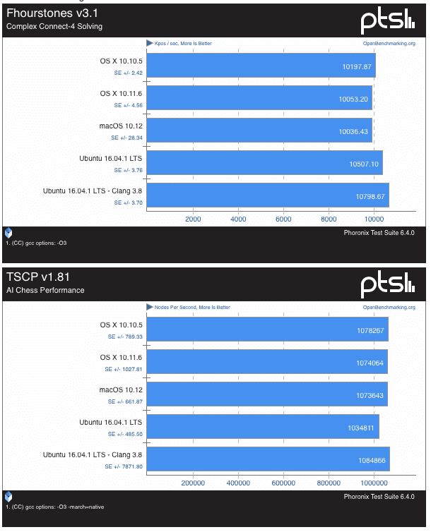 macos-sierra-vs-ubuntu-16-0437-50
