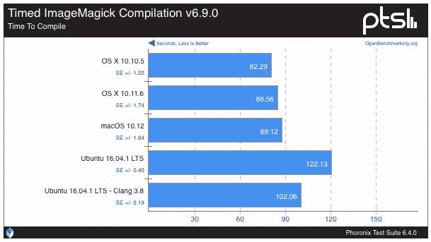macos-sierra-vs-ubuntu-16-0438-04