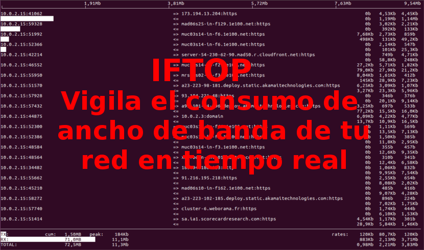 About iftop