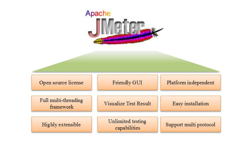 JMeter Advantages