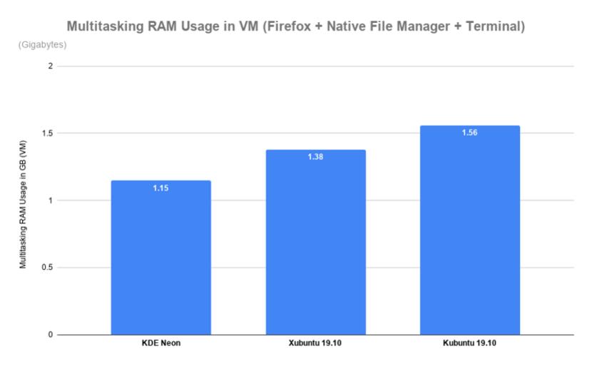 KDE neon vs Xubuntu vs Kubuntu en uso de la RAM en multitarea